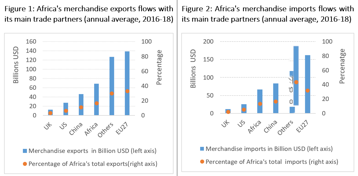 Charts showing Africa's merchandise exports and imports flows