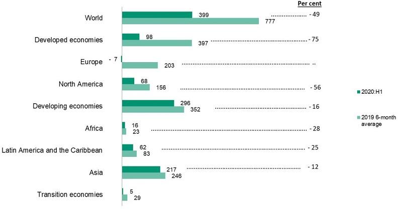 Figure 2.FDI inflows by region, 2020 H1 vs 2019 6-month average