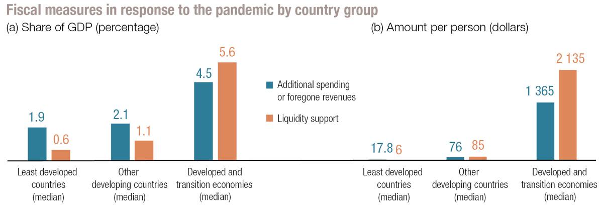 Medidas fiscales en respuesta a COVID19 por grupo de países