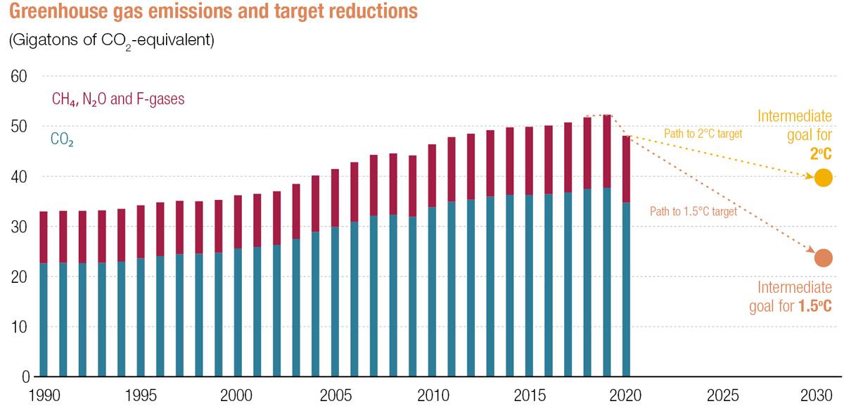 Emisiones de gases de efecto invernadero y reducciones objetivo