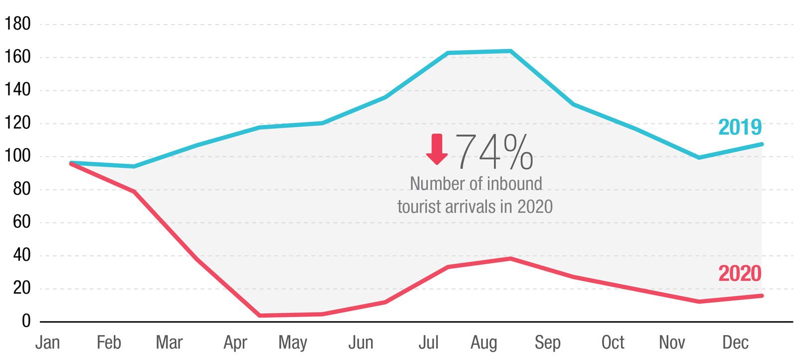International tourist arrivals 2019 and 2020