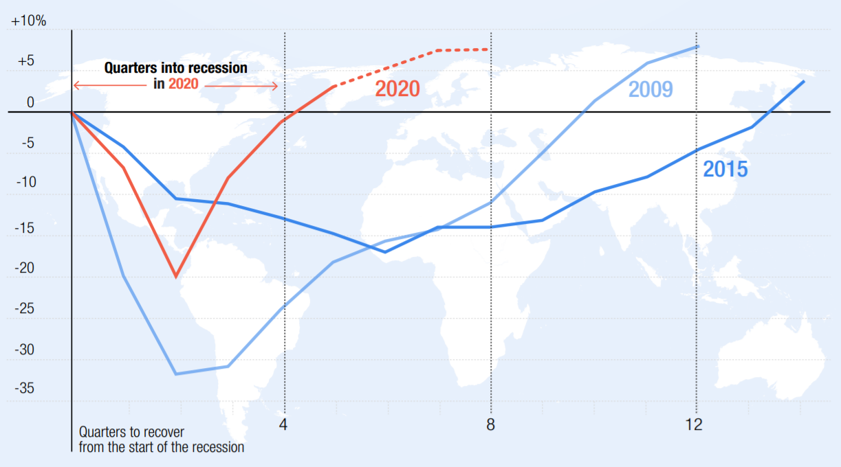 Figure of cumulative change in global trade from the start of each recession