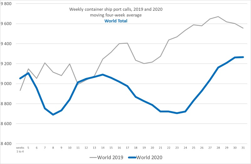 Figure of weekly container ship port calls for the world and selected regions