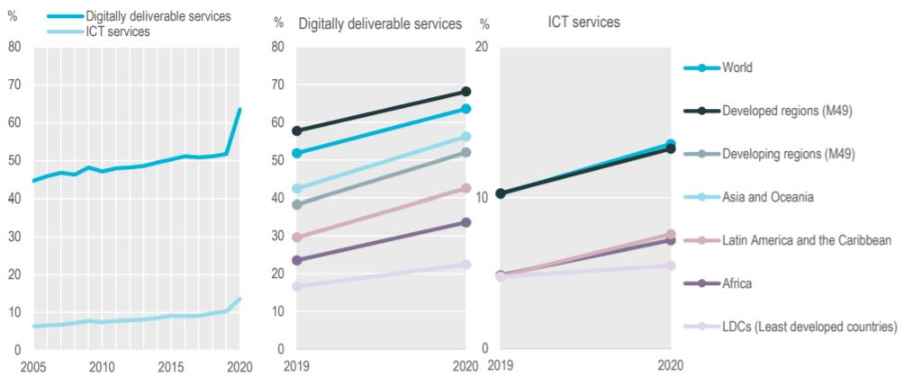 Global ICT and digitally deliverable services exports