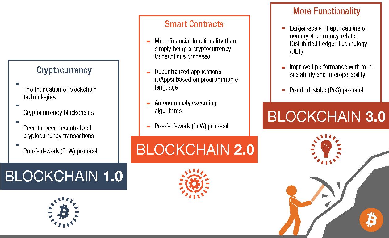Figure 2: The evolution of blockchain