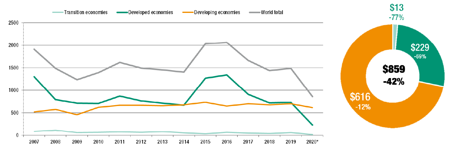 FDI inflows: global and by group of economies, 2007–2020