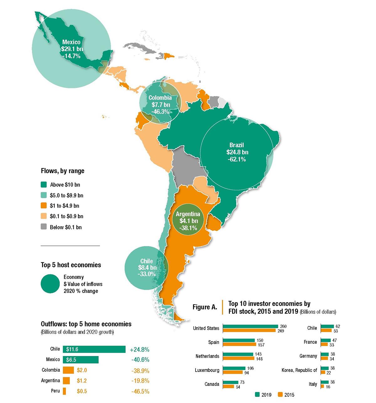 América Latina y el Caribe: flujos de IED