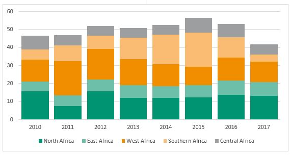 Wir Foreign Direct Investment To Africa Fell By 21 In 2017 Says United Nations Report Unctad