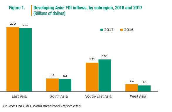 Foreign direct investment in china and india development surik investment