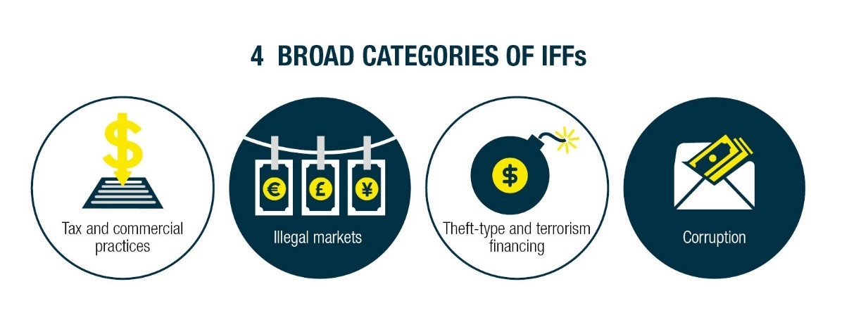 The four broad categories of illicit financial flows