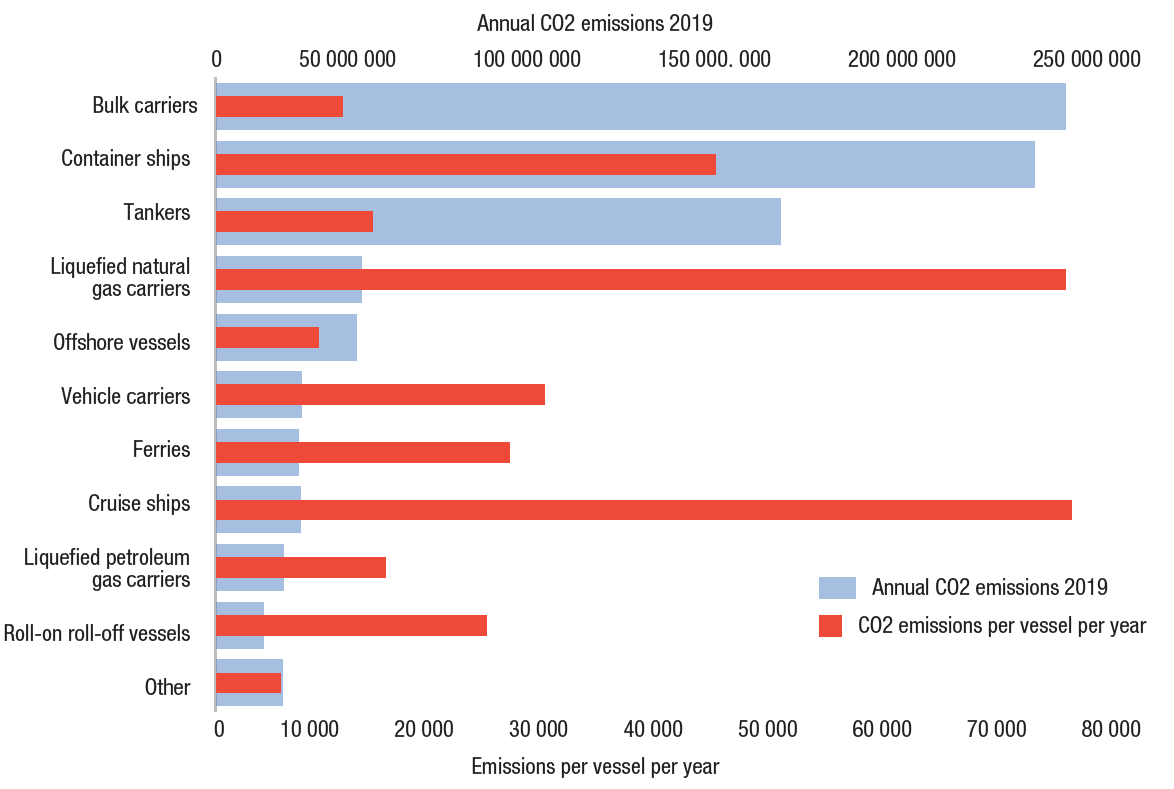 Graph showing Annual carbon-dioxide emissions per vessel by vessel type, 2019