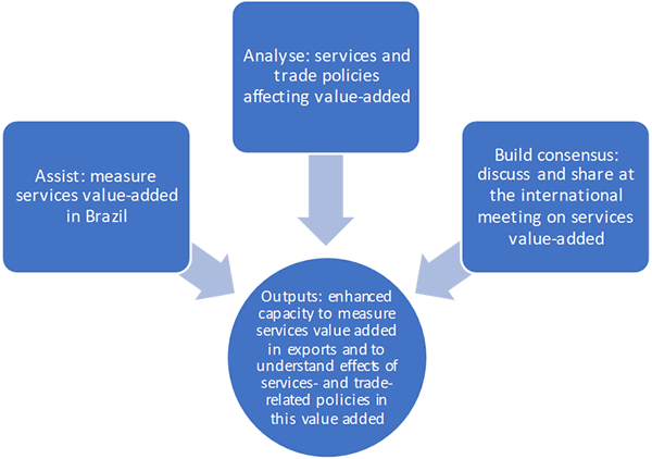 Services Value-added in Exports