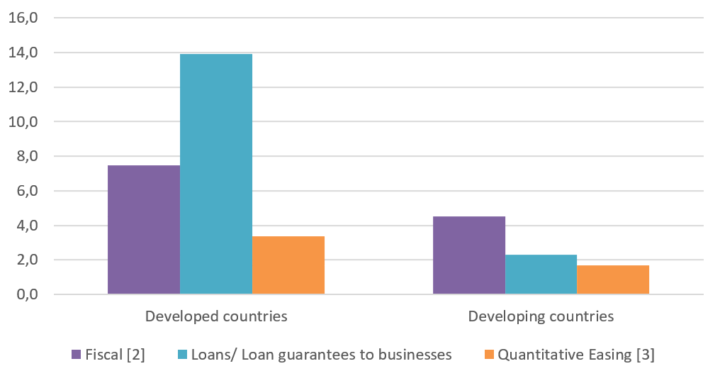 Bold Public Spending Only Way To Recover Better From Covid 19 Unctad