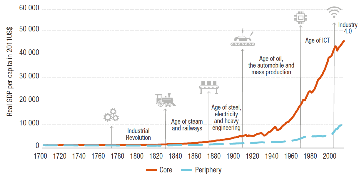 Technological change and inequality through the ages