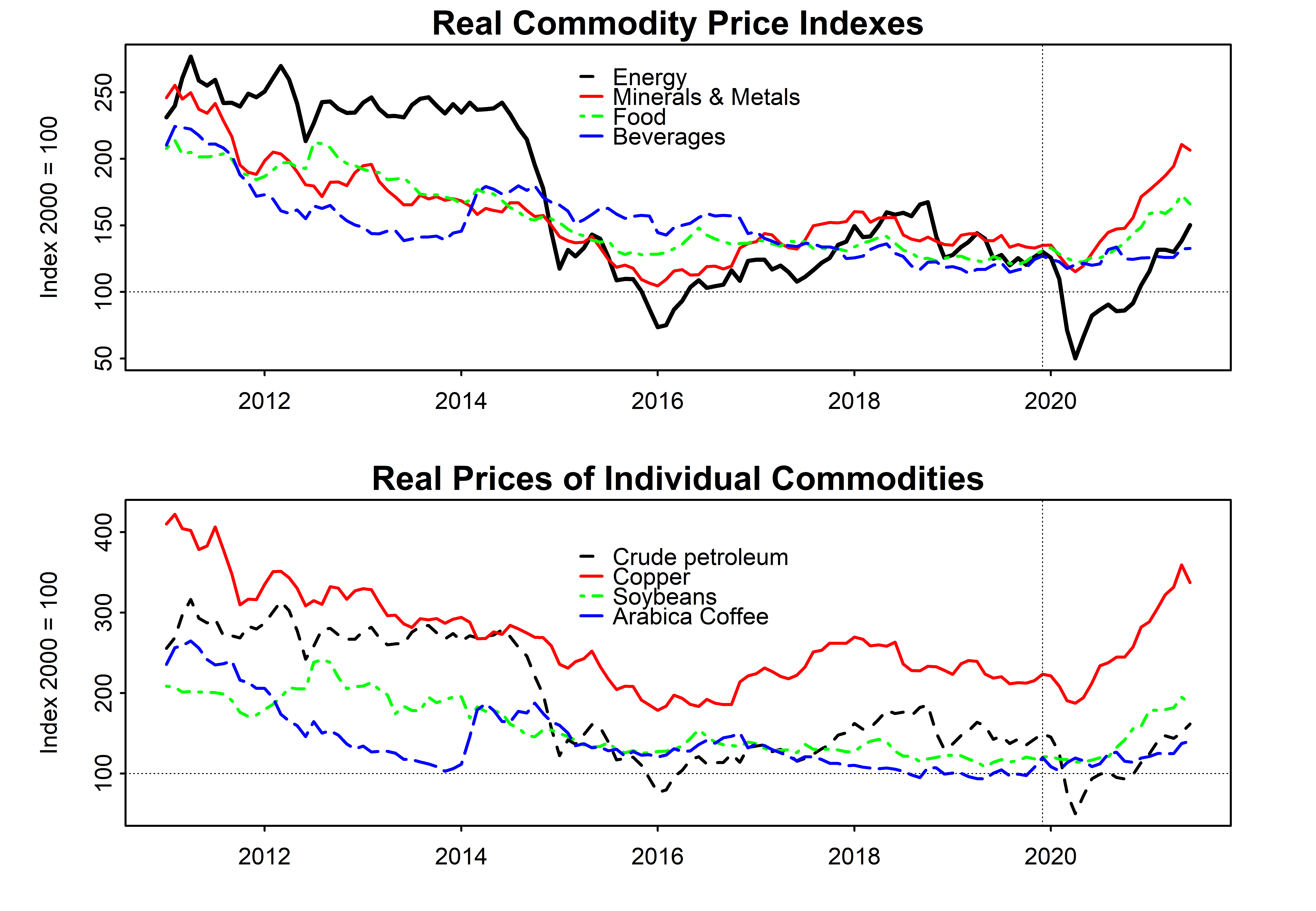 Commodity prices in Latin America